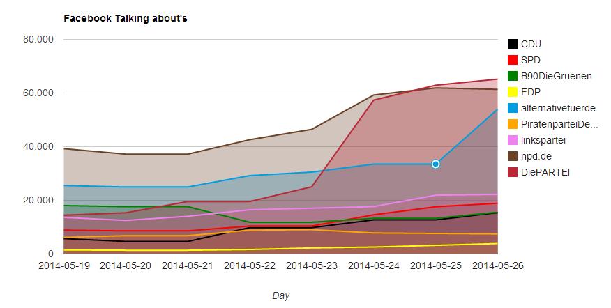 Grafik über Facebook Talking abouts - Kennzahlen der Parteien: CDU, SPD, Die Grünen, Die Llinken, Alternative für Deutschland, NPD, Piratenpartei und Die PARTEI